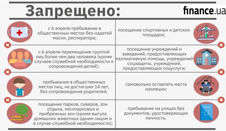 На улицах - с документами и в масках: стали действовать новые ограничения от Кабмина (инфографика)