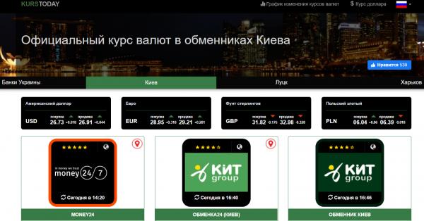 Хотите быстро находить обменник с самым выгодным курсом валют в Киеве? Воспользуйтесь сайтом «KURSTODAY»