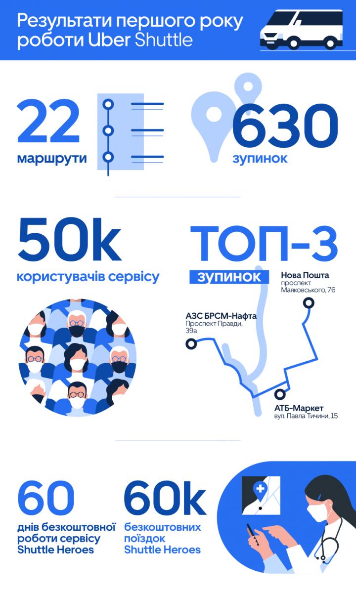 Стало известно, когда Uber Shuttle снова заработает в Киеве