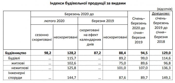Падение в строительстве за первый месяц кризиса превысило 11%
