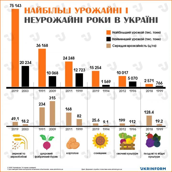 Наиболее урожайные и неурожайные годы в Украине (инфографика)