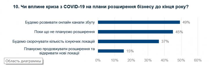 Как повлияет кризис на ритейлеров в Украине (инфографика)