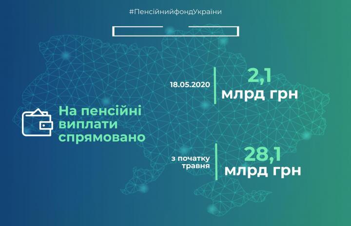 Пенсионный фонд выделил более 28 млрд грн на выплату пенсий в мае