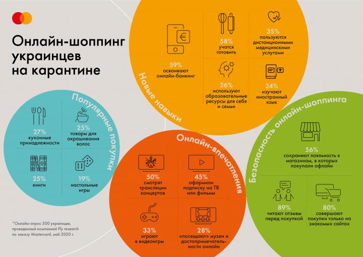 Украинцы стали на 43% чаще покупать товары первой необходимости в интернете (исследование)