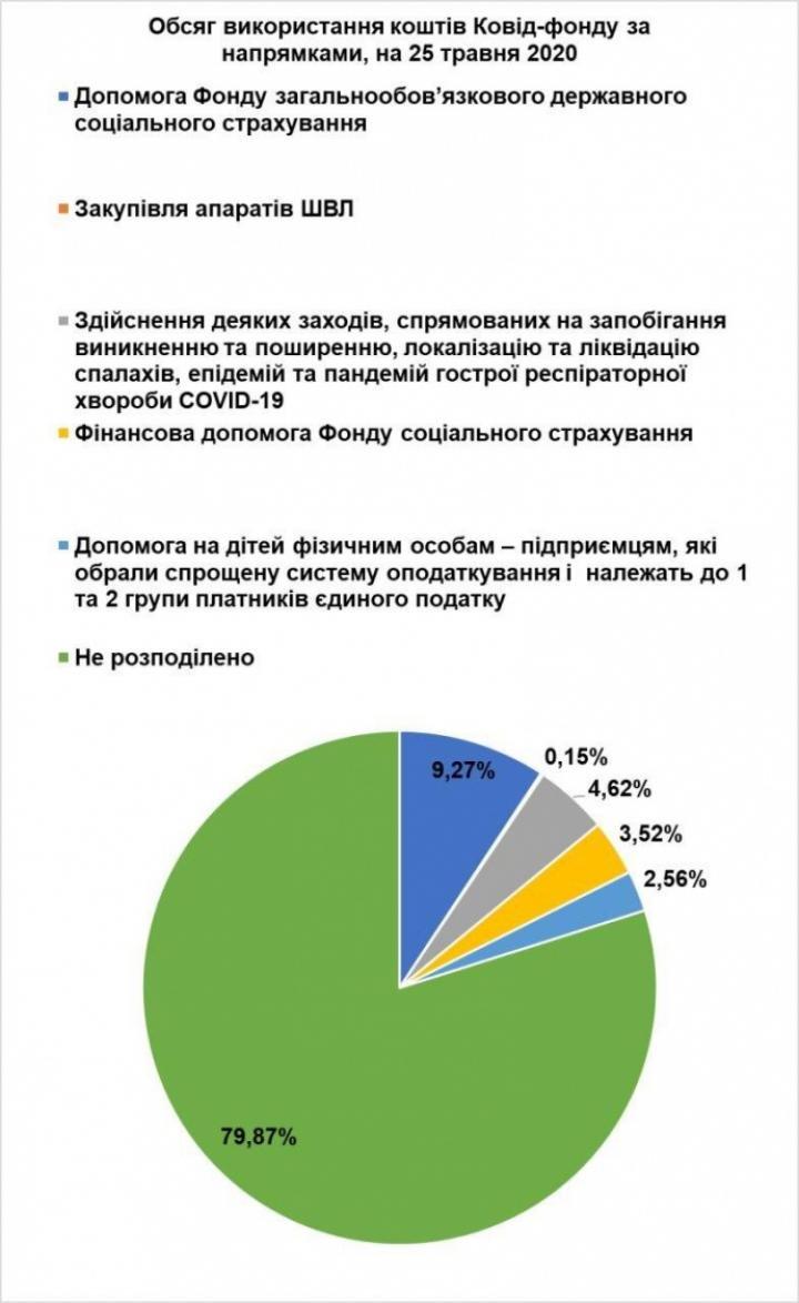Депутаты предлагают потратить 35 миллиардов Covid-фонда на дороги