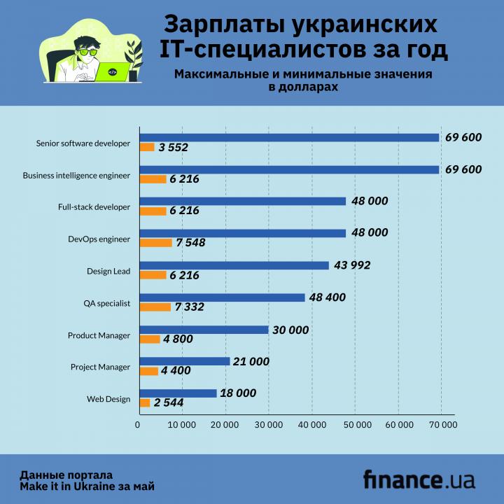 Сколько зарабатывают украинские специалисты в IT