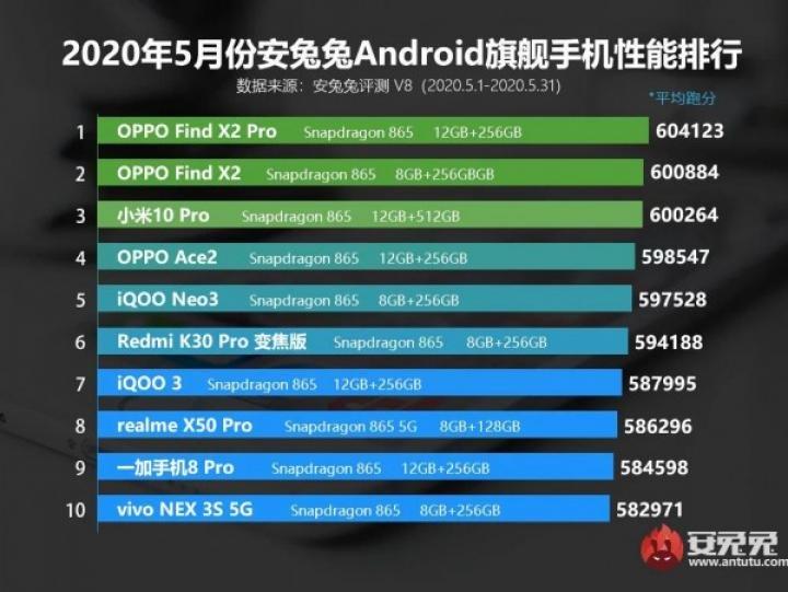 Названы самые мощные Android-смартфоны мая (инфографика)