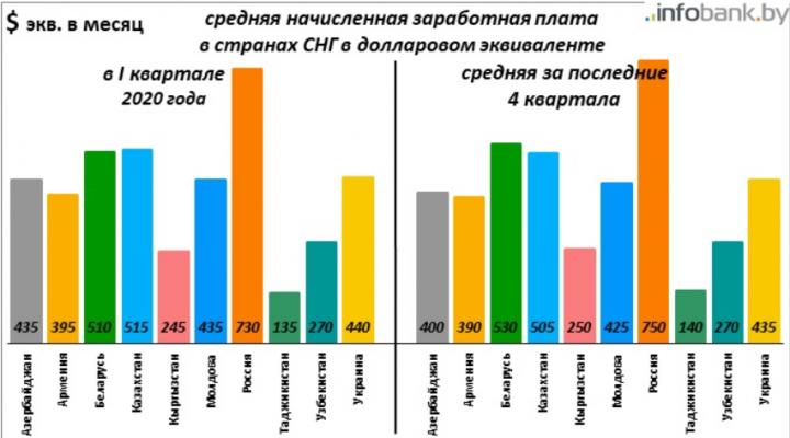 Размер зарплат в СНГ и в соседних странах Восточной Европы (инфографика)