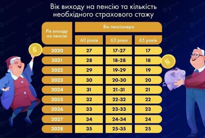 Пенсионный возраст в Украине повысят уже со следующего года (инфографика)