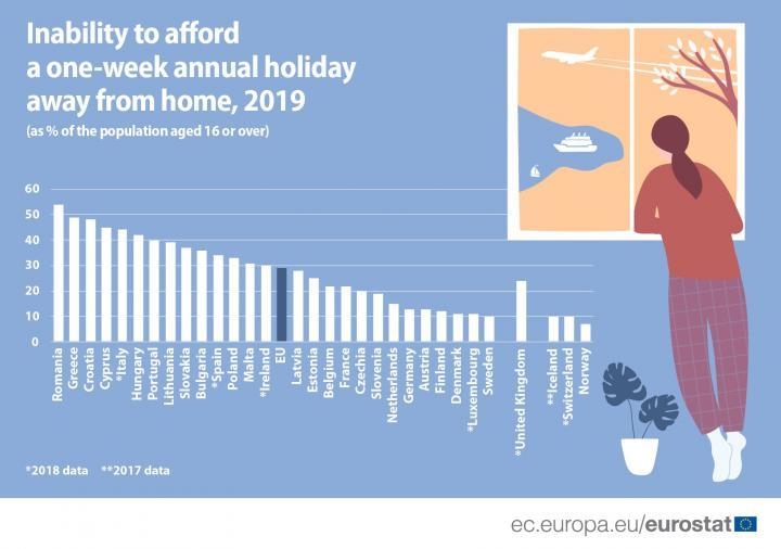 Почти треть жителей ЕС не смогли позволить себе ежегодный недельный отпуск