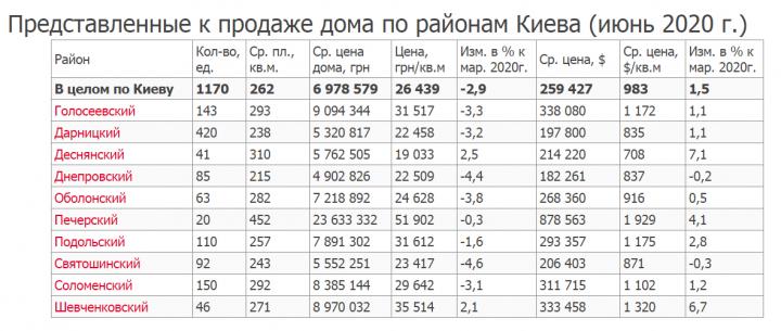 Сколько стоит частный дом в Киеве: данные по районам