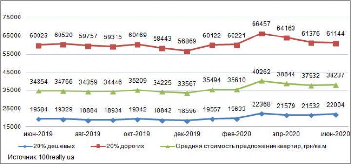 Квартиры на киевской вторичке за 1 полугодие подорожали на 7,7% в гривне