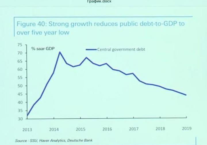 Чурий рассказал, как менялась доля долга Украины к ВВП в течение 2014-2019 годов