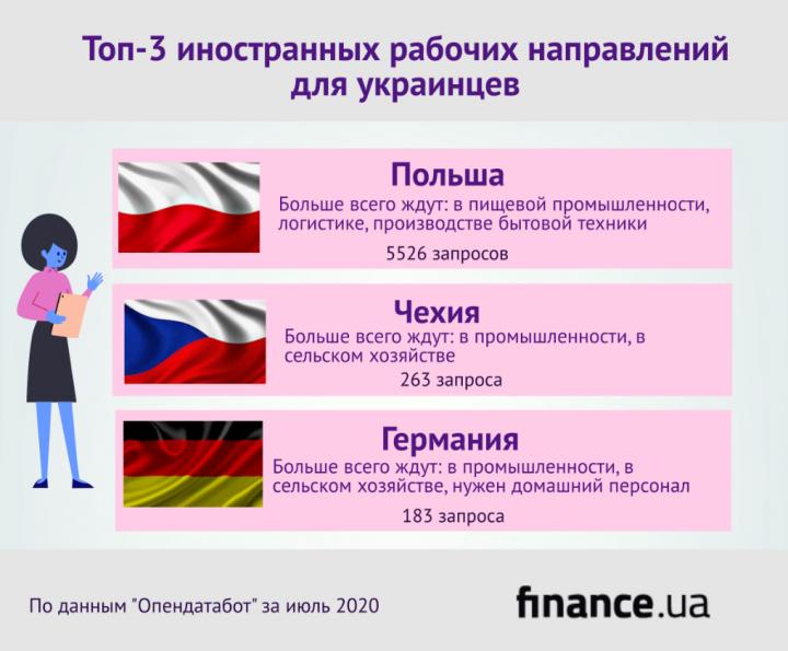 Украинцы стали на 20% больше искать работу за рубежом (инфографика)