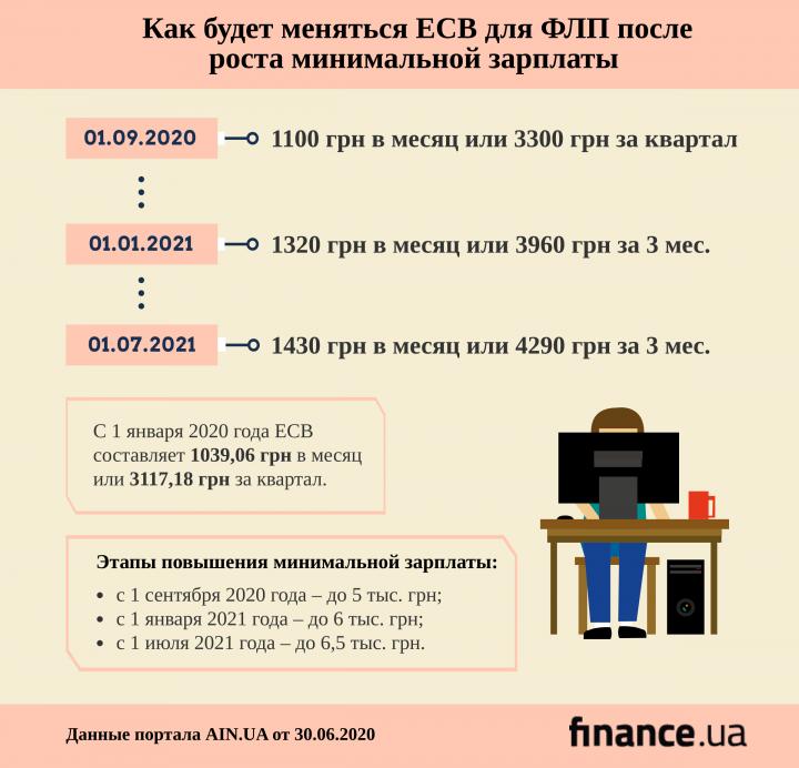 С 1 сентября в Украине возрастет минимальная зарплата. Как будет меняться ЕСВ для ФЛП