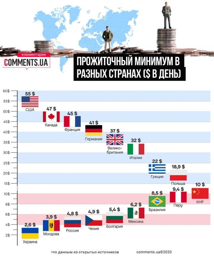 Прожиточный минимум в Украине и в мире: в США тратят в день в 20 раз больше (инфографика)