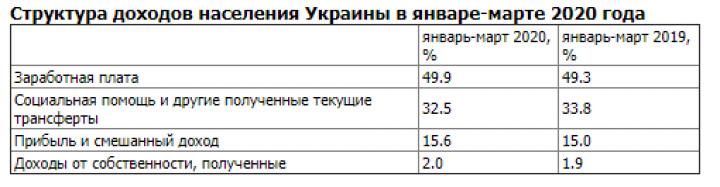 Сбережения украинцев сократились на 61 млрд грн - Госстат
