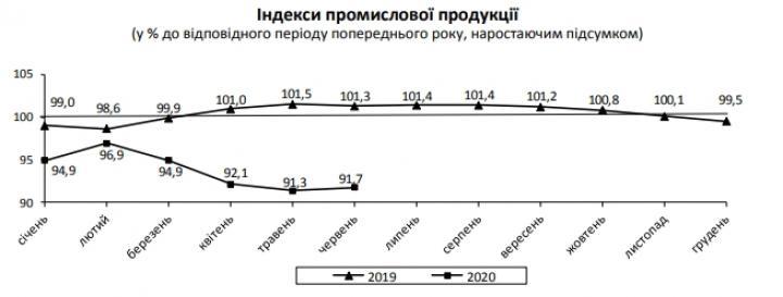 Падение промпроизводства в Украине замедлилось более чем в два раза