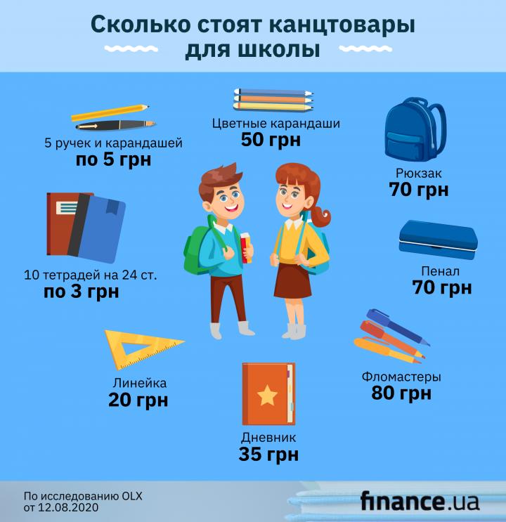 Сколько стоит собрать ребенка в школу в 2020 году