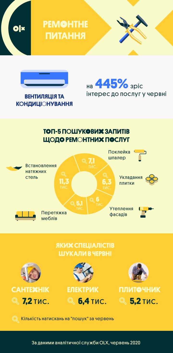 Как изменился спрос на ремонтные работы и стройматериалы (инфографика)