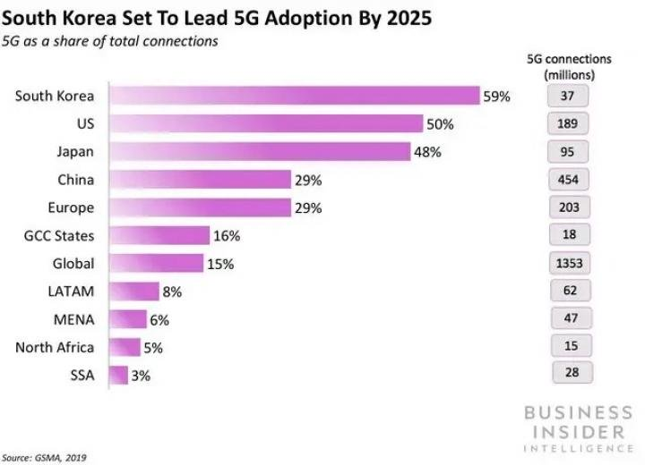 Операторы назвали реальную скорость работы 5G-интернета