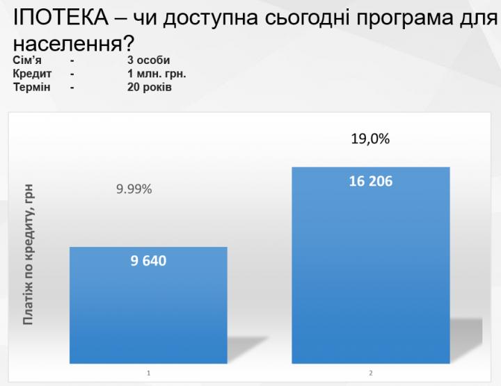 Как восстанавливается спрос на ипотечное кредитование в Украине - FinUpdate