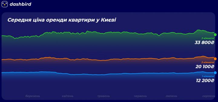 Где узнать среднюю стоимость аренды квартиры в Киеве
