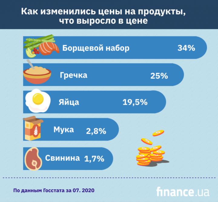 Украинцам обещают в августе рост цен вместо снижения (инфографика)