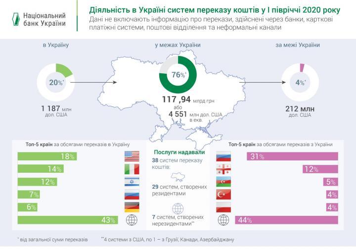 Объем приватных переводов по официальным и неформальным каналам (инфографика)