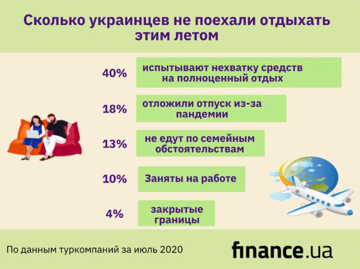 Сколько украинцев не поехали отдыхать этим летом (инфографика)