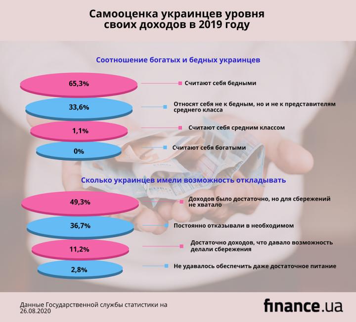 Две трети украинцев считают себя бедными (инфографика)