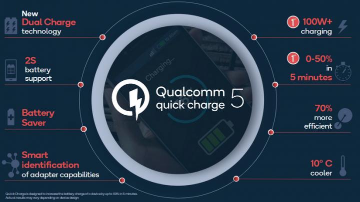 Qualcomm представила технологию сверхбыстрой зарядки смартфонов