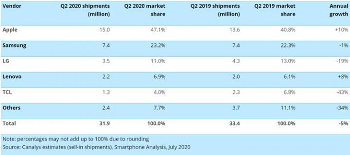 Apple занимает практически половину рынка смартфонов США