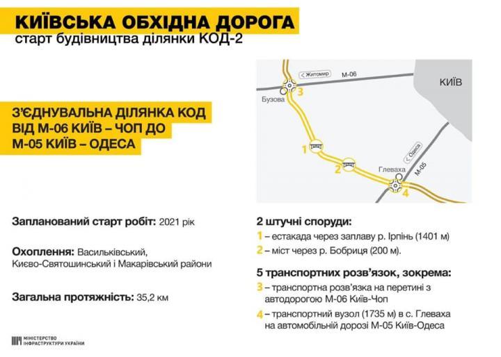 Вокруг Киева построят новую объездную дорогу