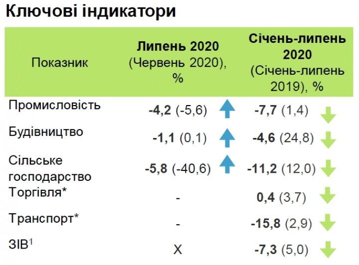 Падение экономики Украины замедлилось