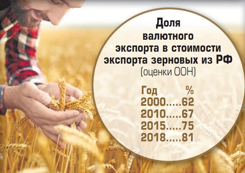 Чем больше урожай, тем дороже хлеб