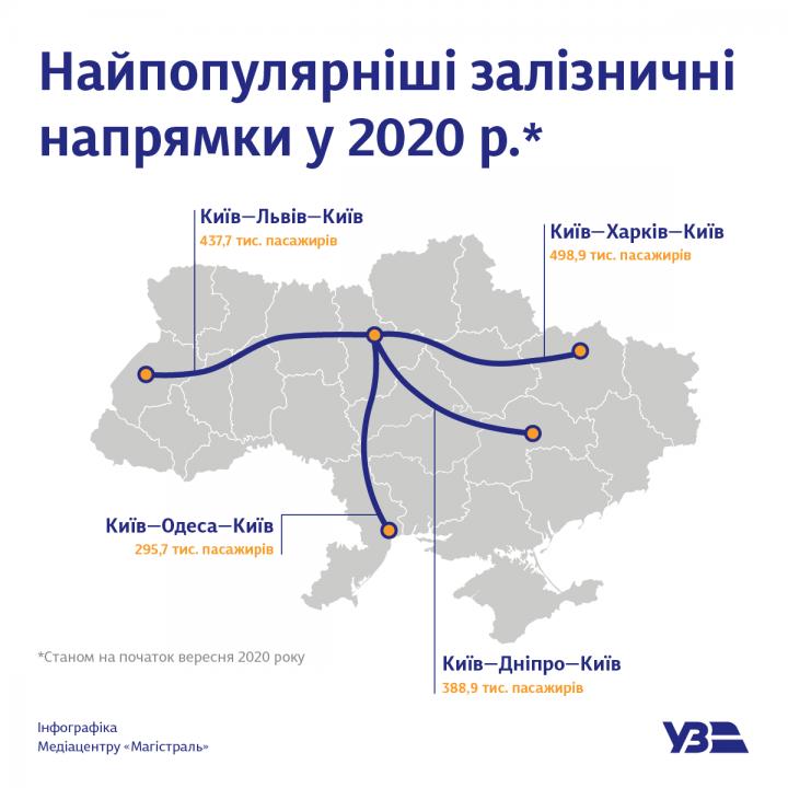 В УЗ рассказали, сколько пассажиров перевезли в 2020 году, и назвали самые популярные маршруты