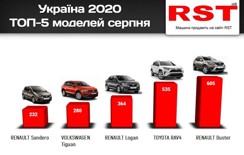Какие авто покупали украинцы в августе (рейтинг)