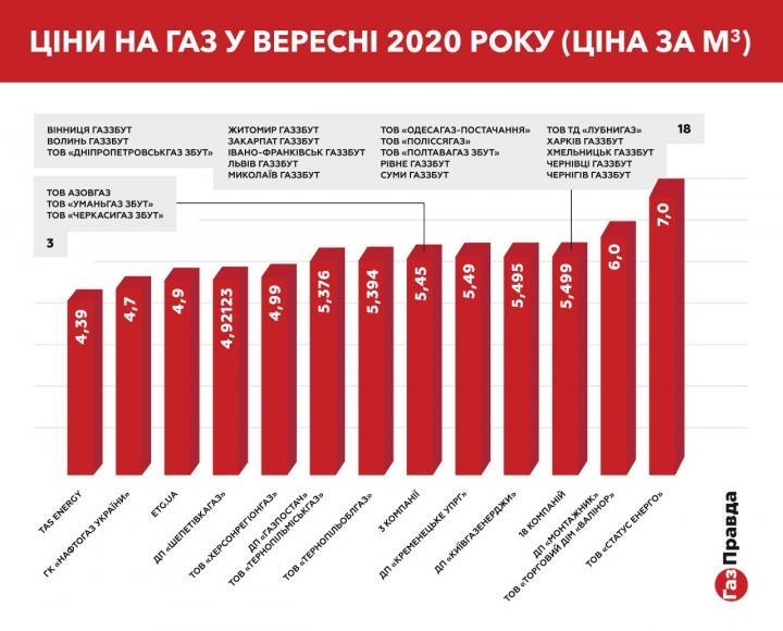 Цены на куб газа для населения в сентябре составляют от 4,39 до 7 грн (исследование)