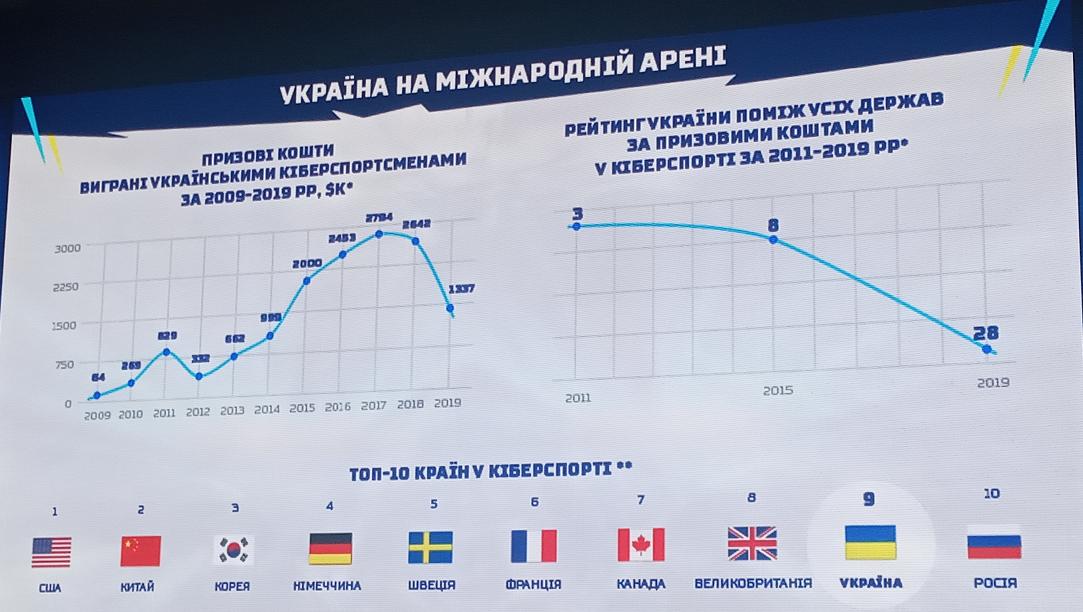 Кохановский рассказал об экономических преимуществах развития киберспорта в Украине