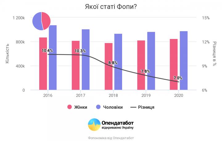 ФЛП приносят Украине более 1 миллиарда долларов в год (инфографика)