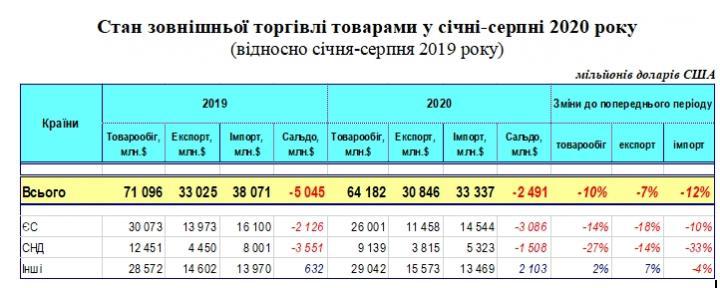 Украина из-за кризиса лишилась 10% внешней торговли
