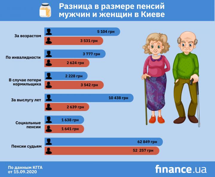 Размер пенсий женщин и мужчин по некоторым статьям разнится более чем в 4 раза