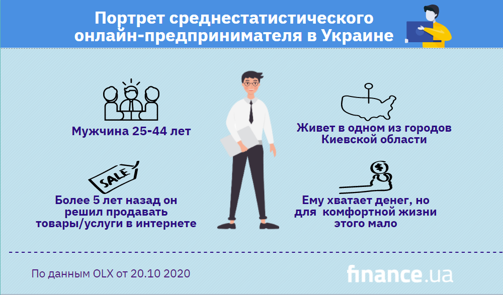 Портрет среднестатистического онлайн-предпринимателя в Украине (инфографика)