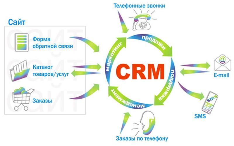 Доступні інструменти для взаємодії з клієнтами