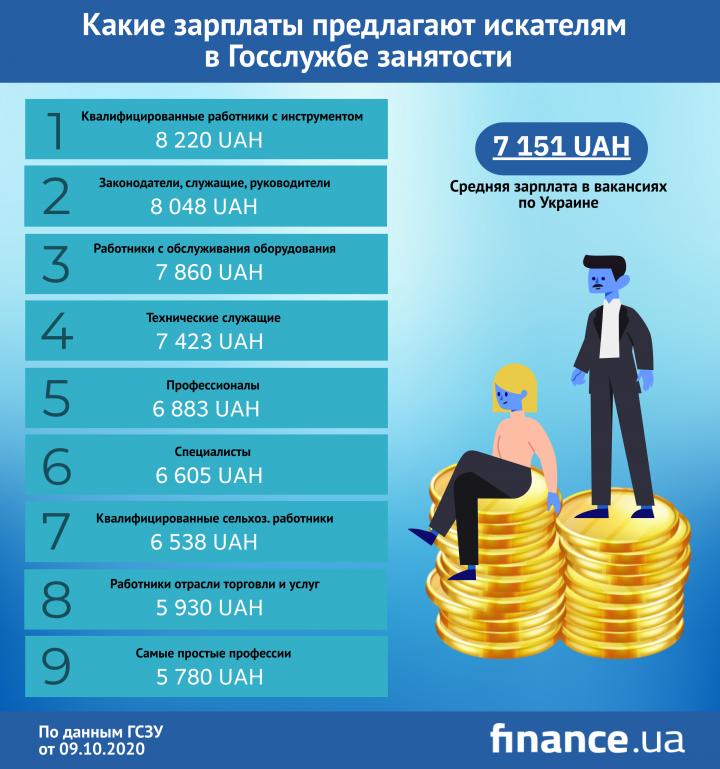 Какие зарплаты предлагают соискателям в Госслужбе занятости (инфографика)
