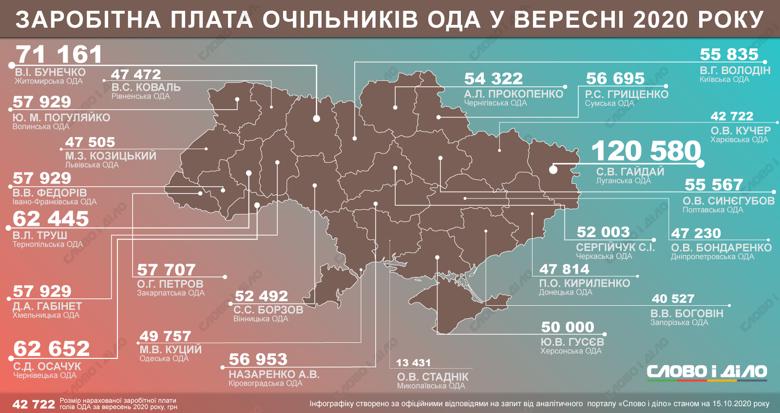 Зарплаты в регионах: сколько в сентябре заработали главы ОГА (инфографика)