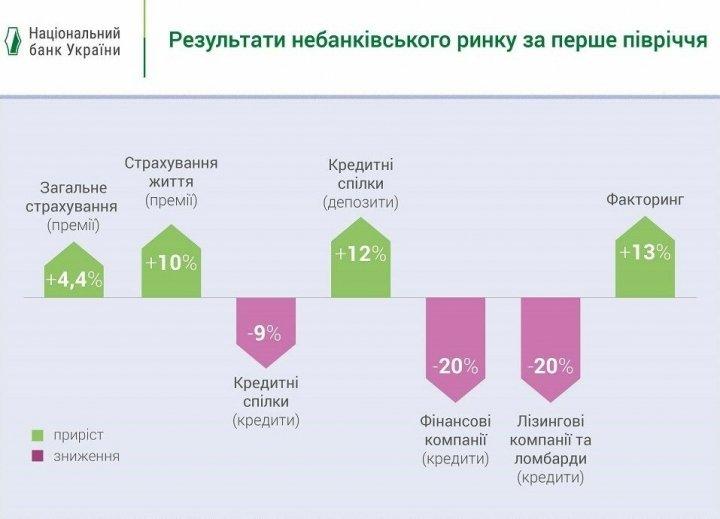 Украинцы в карантин стали активнее страховаться и меньше ходить в ломбарды