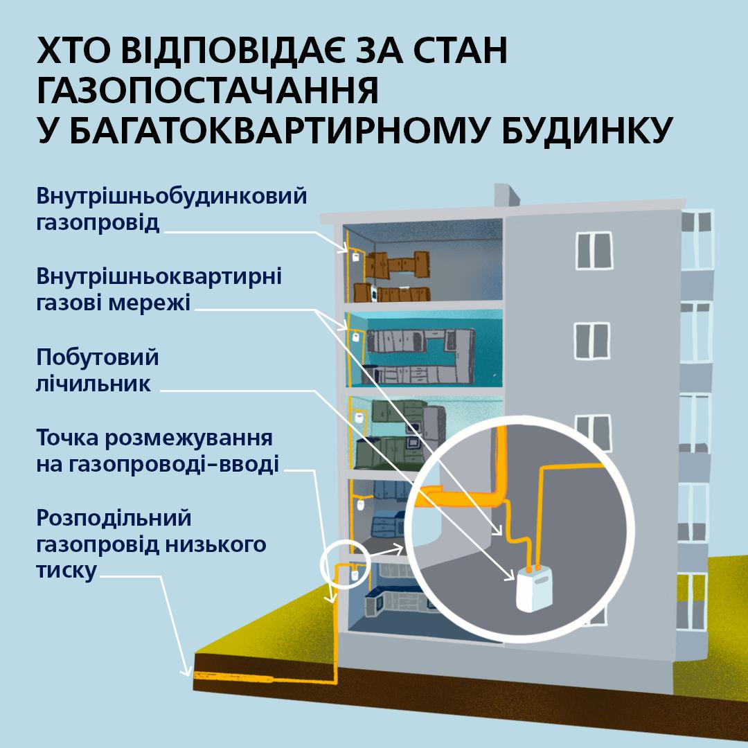 Кто и как должен заботиться о газовых трубах многоэтажек