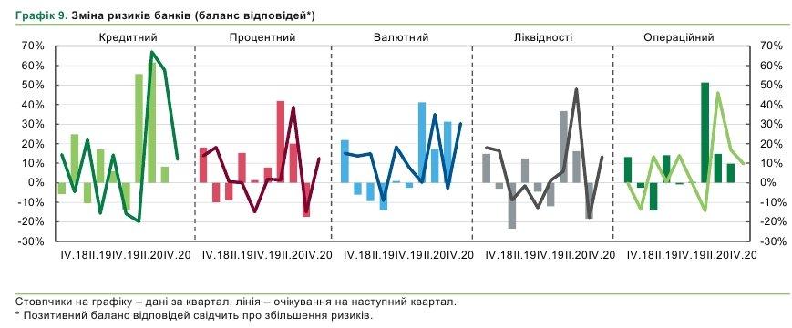 Валютный риск для украинских банков вырос до рекордных уровней